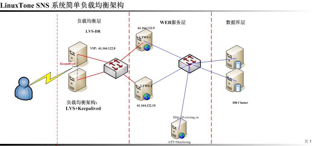 [keepalived] 利用LVS+Keepalived 实现高性能高可用负载均衡服务器